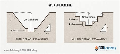 benching excavation image gallery excavation benching