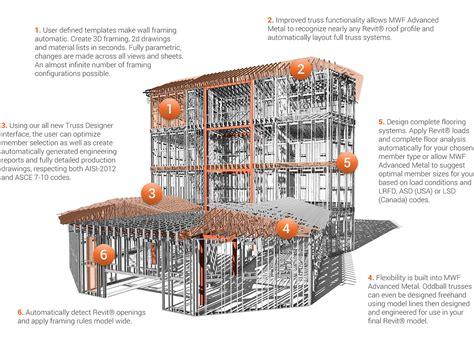 design of light gauge steel structures pdf strucsoft solutions mwf advanced engineering revit