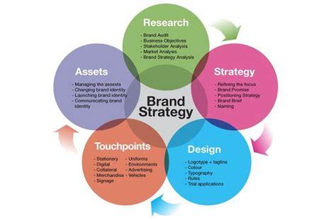 environmental design strategies brand strategy marketing tech company i branding
