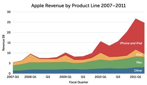 apple revenue where apple would stand without the iphone and ipad ole