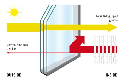 what is the meaning of u value used in the window industry