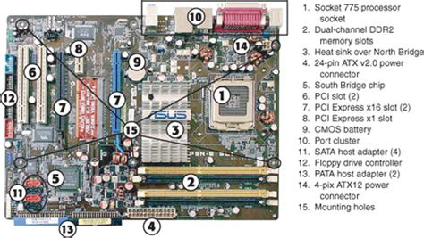 motherboard layout quiz ict guide for life parts of a computer motherboard
