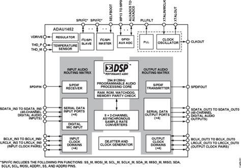 pega architecture diagram studio data flow diagram engine diagram and wiring diagram