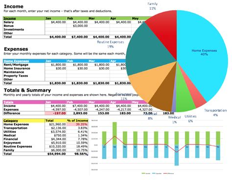 Wedding Budget Graph by Track Your Money With The Free Budget Spreadsheet 2018