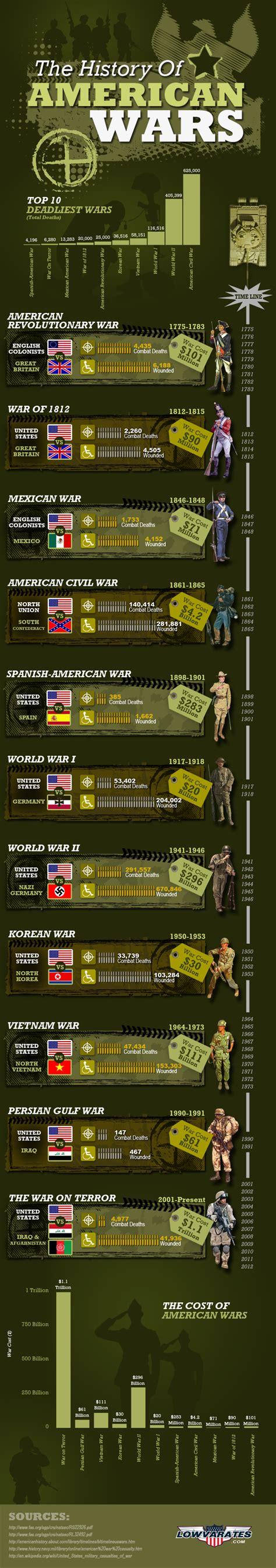 the wars a history of america s most embattled profession american wars veterans day infographic