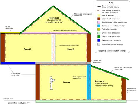 layout and excavation definition combined constructions