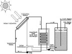 solar panels to heat pool