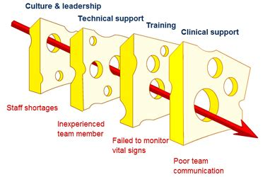 swiss cheese diagram total respect management framework cube byaz