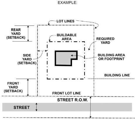 Landscape Scale Definition Landscape Setback Definition 28 Images Faqs The