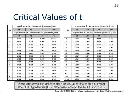 36 critical values allpsych