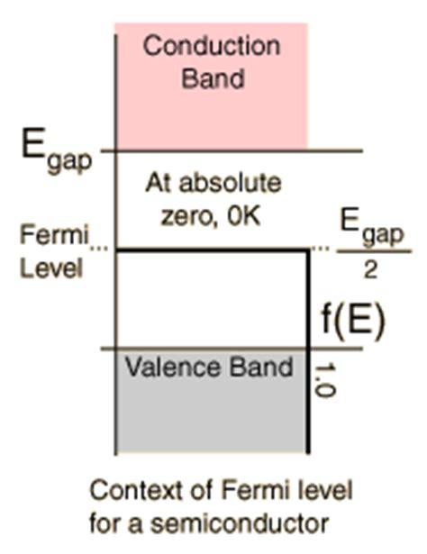 fermi level diagram the physical significant of fermi level