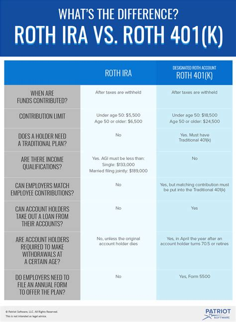 traditional ira or roth roth 401 k vs roth ira what s the difference and can