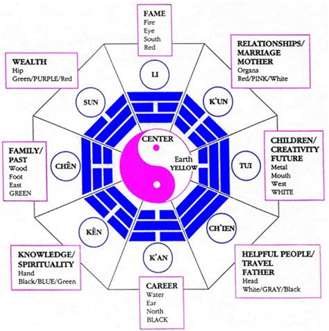 feng shui bedroom bagua feng shui 101 the bagua map anjie cho