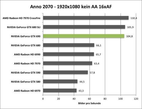 anno 2070 sorunsuz tek link test nvidia geforce gtx 690 hardwareluxx