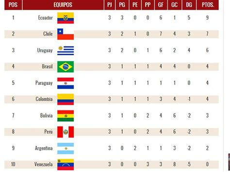 Calendario Colombia Eliminatorias Rusia 2018 Conmebol Eliminatorias Rusia 2018 As 237 Qued 243 La Tabla De Posiciones