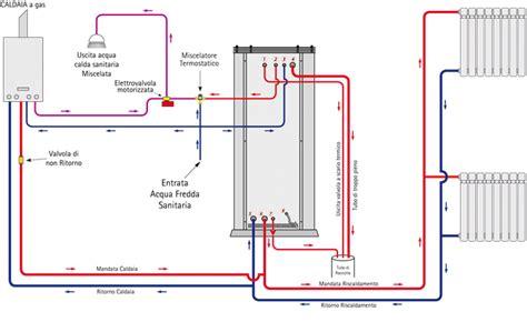 camino collegato ai termosifoni schema impianto di riscaldamento con caldaia a gas fare