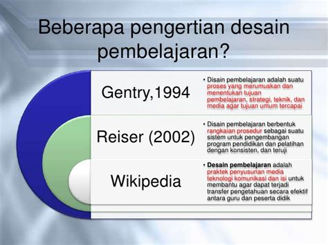 desain adalah wikipedia 1 pengertian tujuan fungsi dan ruang