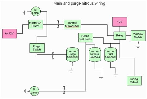 Nitrous System