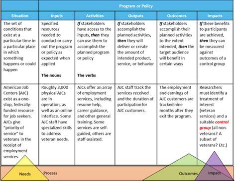 evaluation logic model template how to use logic models in program evaluation