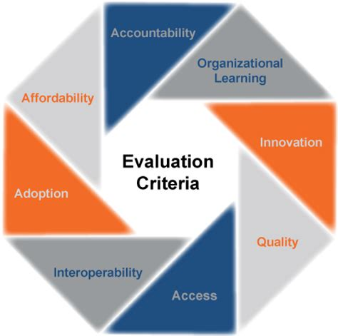 design competition evaluation criteria learning impact awards the future of edtech starts here