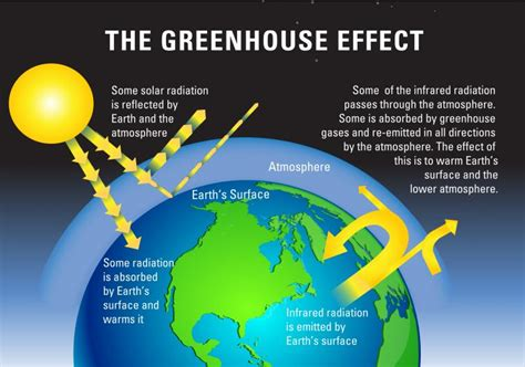 greenhouse effect diagram simple climate processes marian koshland science museum