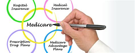 medicare health insurance medicare health insurance what is medicare