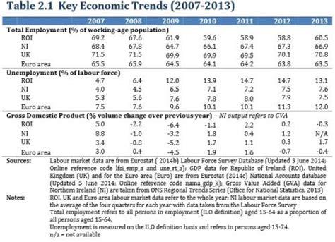 Irish Economy 2015 2014 Facts Innovation News | irish economy economics institute says do nothing