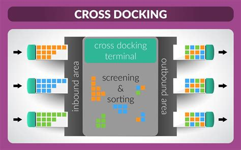 Organizing Hacks by What Is Cross Docking And Is It For Me Odoo