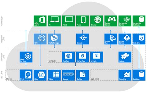 system architecture diagram symbols windows azure reference architecture this diagram was