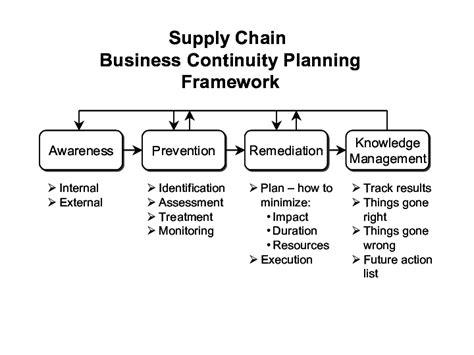 Ungew 246 Hnlich Business Continuity Beispiel Galerie Entry Level Resume Vorlagen Sammlung Supply Chain Business Continuity Plan Template
