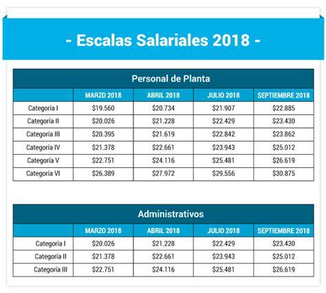estaciones de servicio nuevas escalas salariales retroactivas a abril sinpecor sindicato petrolero de c 243 rdoba afiliados de