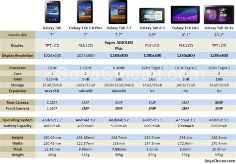 Samsung Tab 2 Di Malaysia bucay cell gadget shop