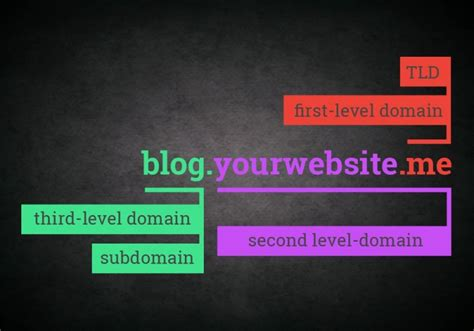 subdomains     affect search engine