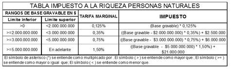 nueva reforma tributaria ley 1739 de 2014 tasa de renta colombia 2016 nueva reforma tributaria ley