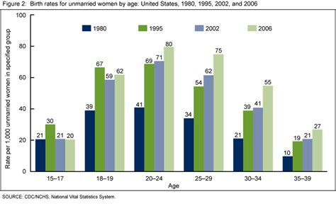 comparitive bar graph of birth rate death rate and mmr products data briefs number 18 may 2009