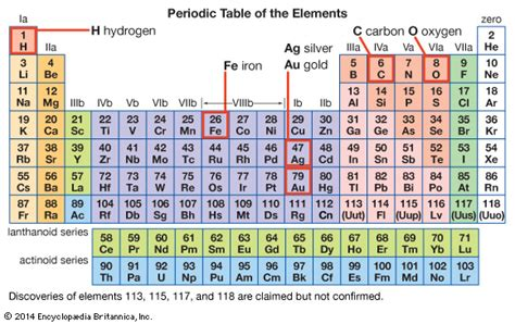 periodic table for children periodic table encyclopedia children s homework