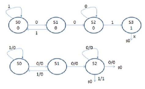 mealy diagram below shows the state diagrams for a mealy and chegg