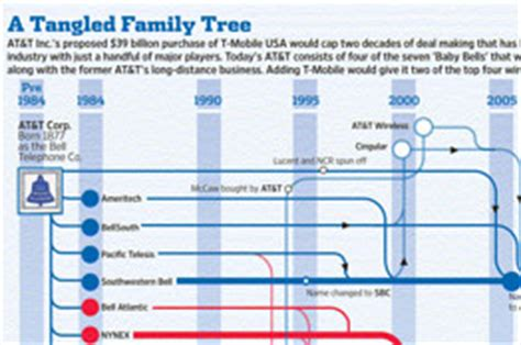 a tangled family tree how at t became at t deal journal
