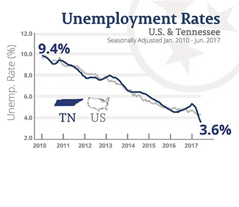 Unemployment Office Nashville Tn by Haslam Announces Lowest Unemployment Rate In State History