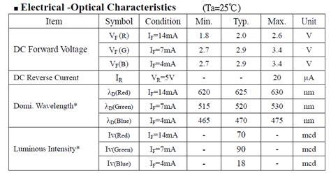 datasheet de la diode explication sur les led exploration du raspberry pi