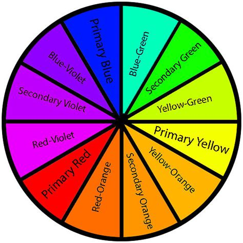the color wheel by arvindh swami color wheel color wheels mixing paint colors