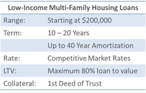 low income housing loans loan catalog pathway lending