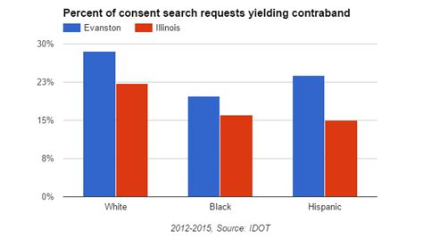 Consent Search Race And Results In Traffic Stops Evanston Now