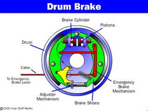 Drum Brake System Components And Operation Electric Brakes Information Engineering360