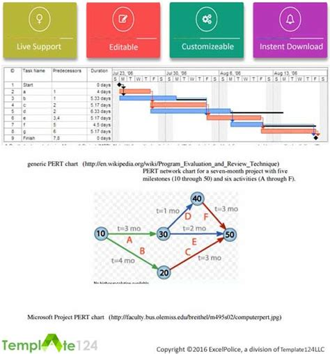 Pert Chart Template Excel by 7 Excel Pert Chart Templates Review Template124