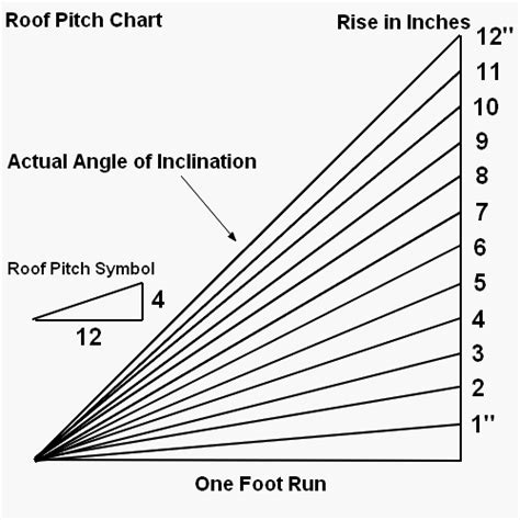 Shed Roof Pitch Angle by Determining Roof Pitch Diy Ideas Roof