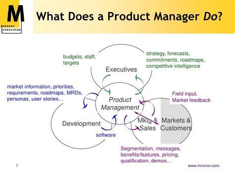 Do Product Managers Need An Mba by What Does A Product Manager Do