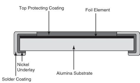 metal foil resistor chip resistors information engineering360