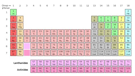 Periofic Table by The Periodic Table 187 Somebeans