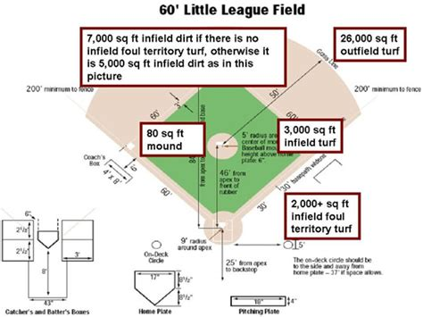 How Big Is 10 Square Meters by How To Figure Square Footage On A Ballfield